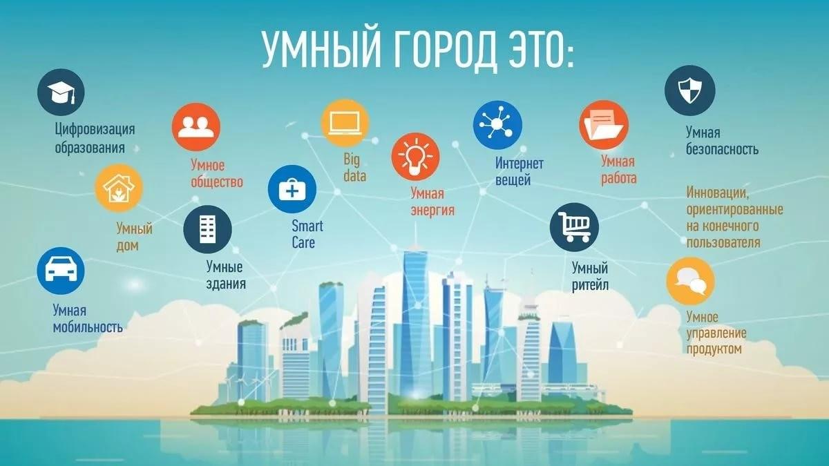 компоненты умного города